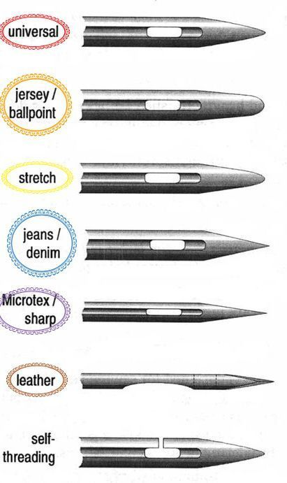 Material-Types, Sewing Machine Needle Tutorial, and Quick Color Guide to figurin...