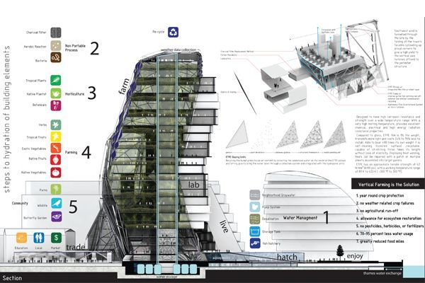 Sustainable Architecture: Farm Tower in London