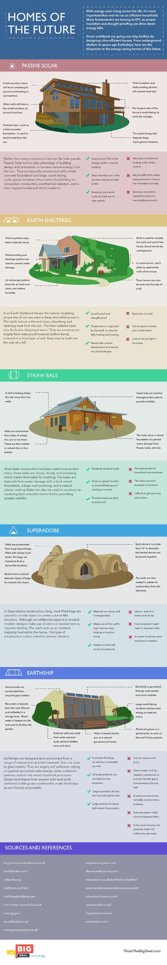 This is so cool... INFOGRAPHIC: Meet the Ultra-Efficient Homes of the Future...