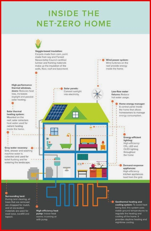 Green Energy And Climate Change. Solar Energy Yield Assessment. Making the decis...
