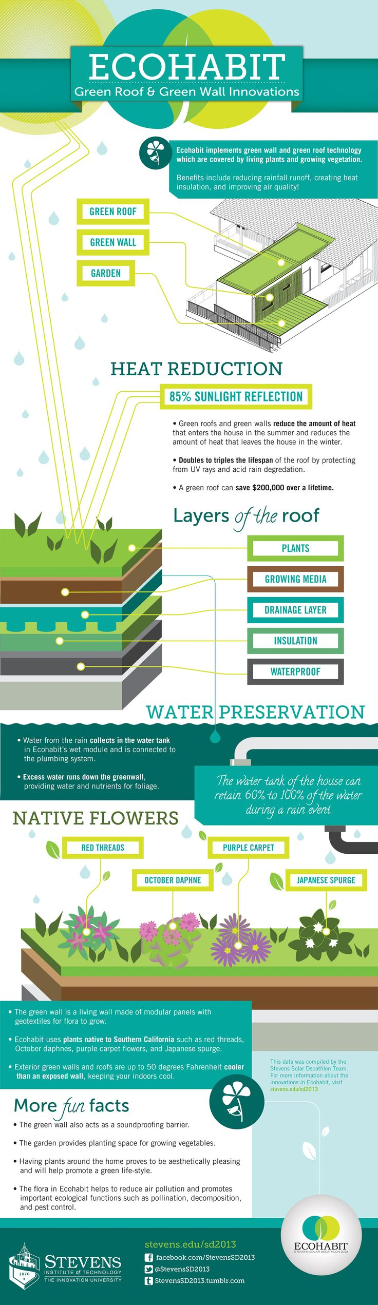 Check out these info graphics on the Eco Habit that will soon be our new Veteran...
